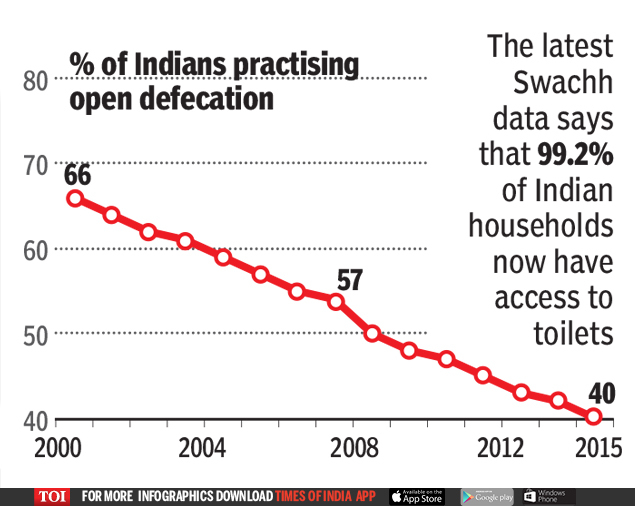 The latest Swachh data says