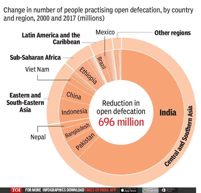 Change in number of people practising