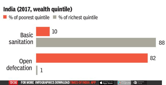 India (2017, wealth quintile)