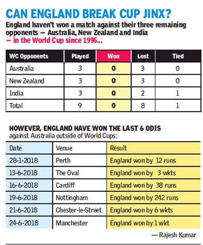 England vs Australia Preview, ICC World Cup 2019: England