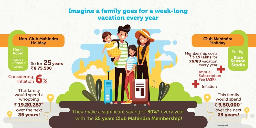 (Infographic depicting 50%* savings on annual family holidays with a 25 year Club Mahindra Blue Season Studio Membership. )