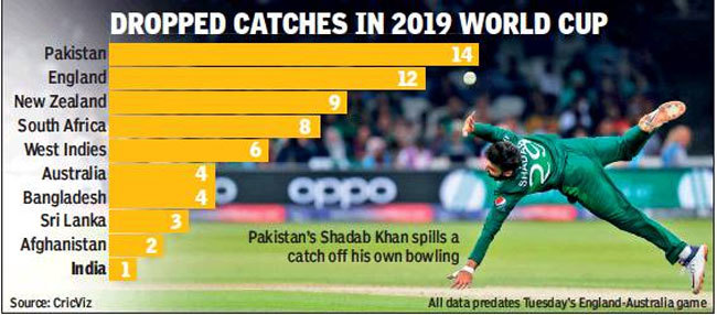 India Best Catching Side Of This World Cup Pakistan Worst