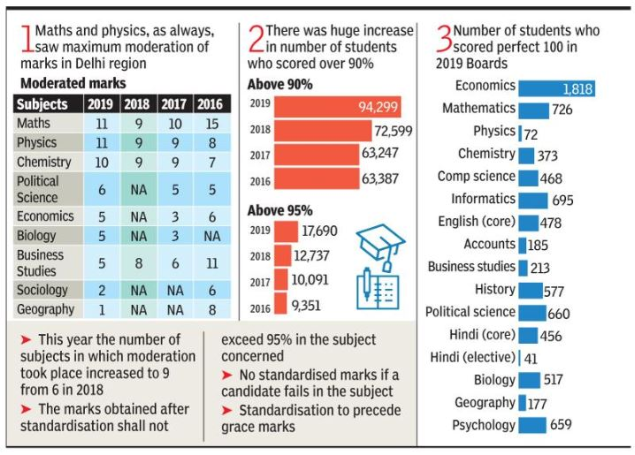 CBSE gave 56 'extra' marks in Class XII boards - Times of India