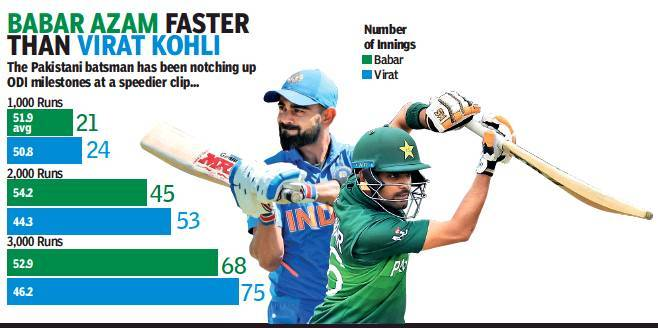 Babar Azam scoring faster than his idol Virat Kohli | Cricket News ...