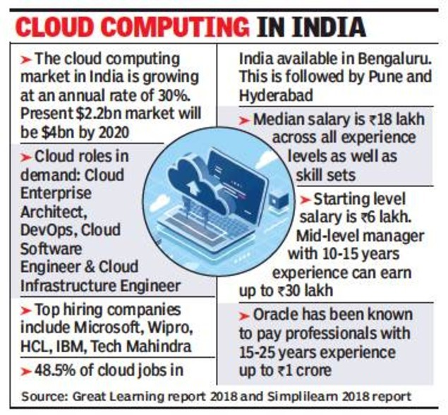 times techies graph 2 (1)
