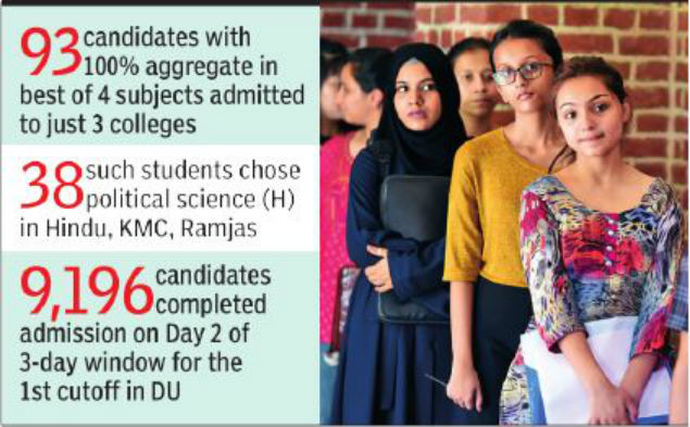 100 Percenters From South Pack Du Colleges Delhi News Times Of India