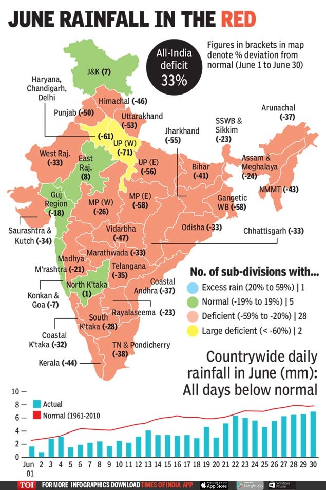 JUNE RAINFALL IN THE RED