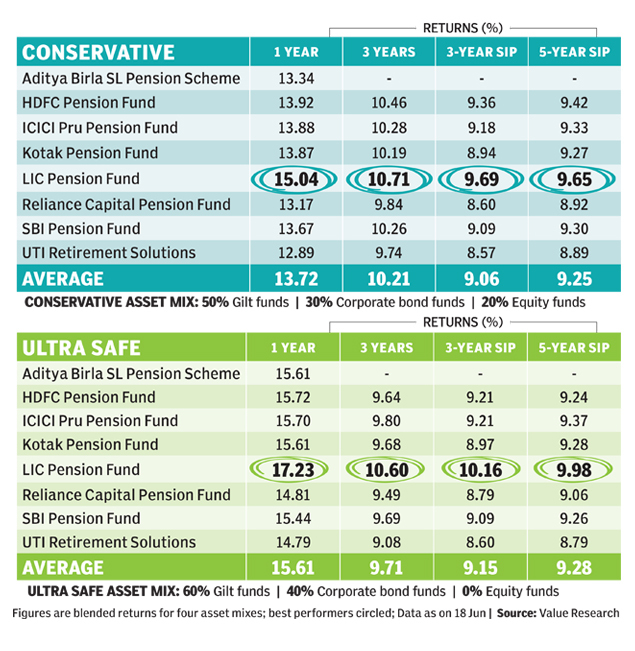NPS returns soar as PPF dips: Things to know - Times of India