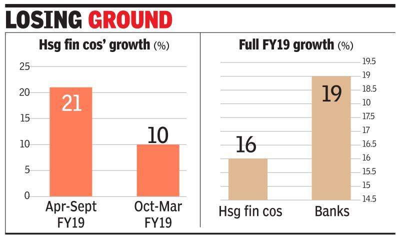 Hsg fin cos' growth halves in Oct-Mar