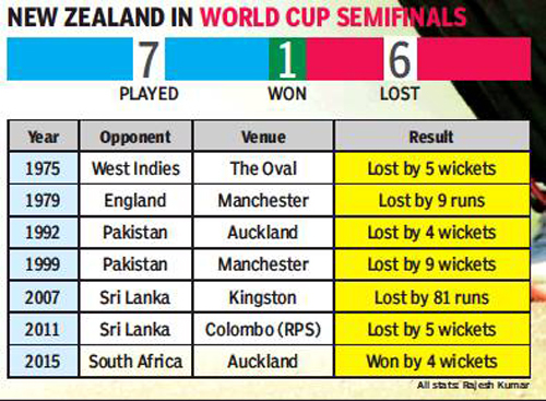 Icc World Cup Semifinal India Vs New Zealand Indian Zeal
