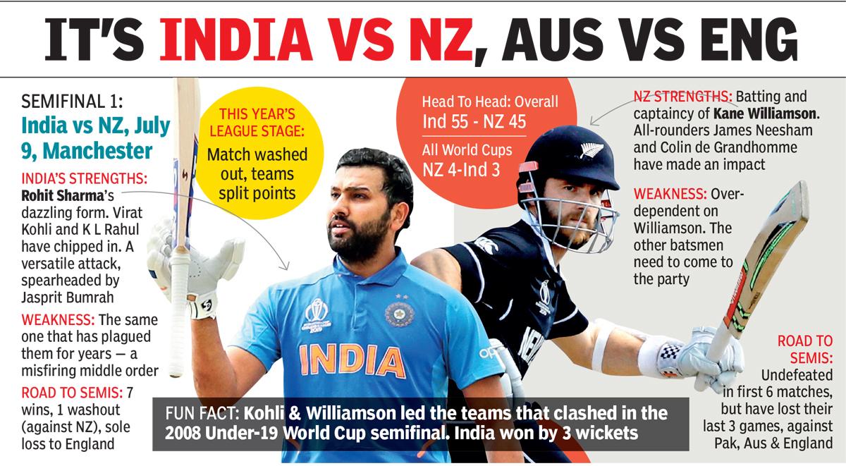 ITS INDIA VS NZ