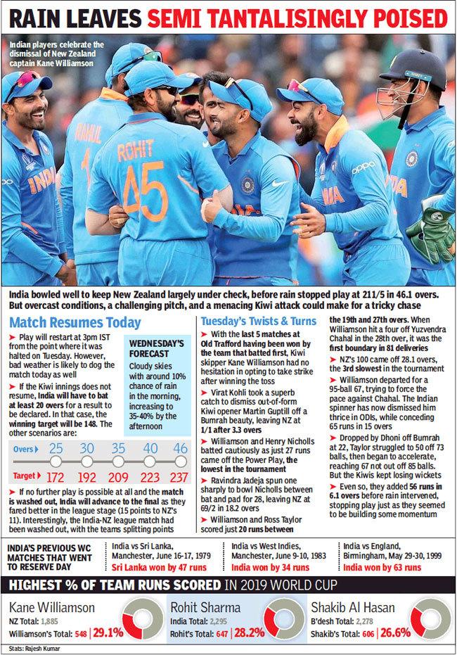 India vs New Zealand World Cup: Rain takes India-New Zealand World