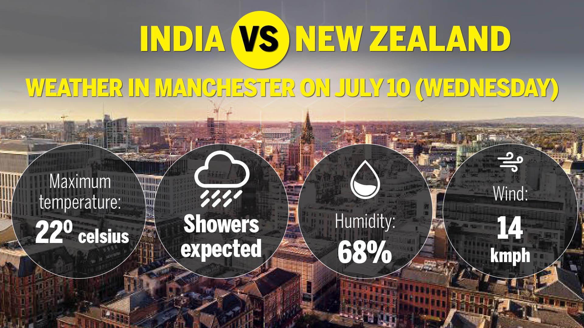 India vs New Zealand-Old-Trafford-1007