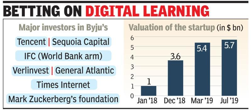 Qatar Investment leads $150m round in Byju's