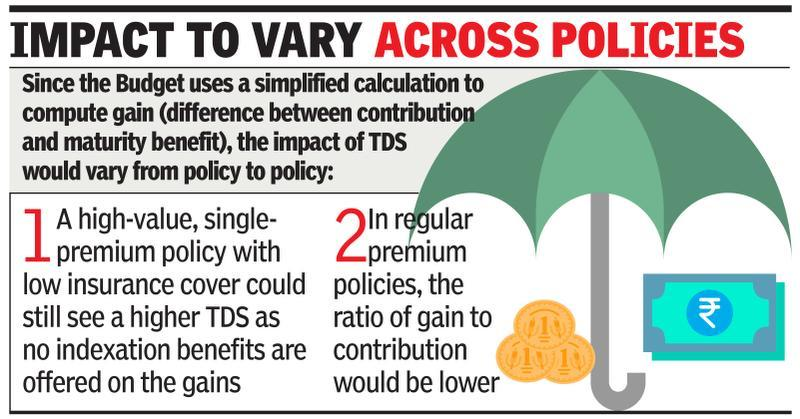 '5% TDS on life policy gains fair'