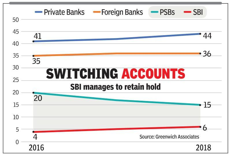 PSBs lose ground in corporate banking