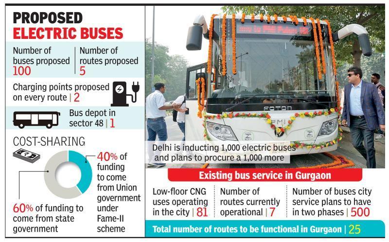 Gurugaman wants 100 e-minibuses in fleet, will build a charging depot