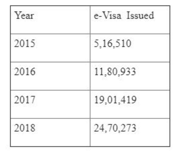 e-visa data (1)