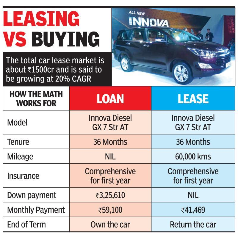 Toyota Lease Calculator >> Low Costs Tax Sops Boost Car Leasing Times Of India