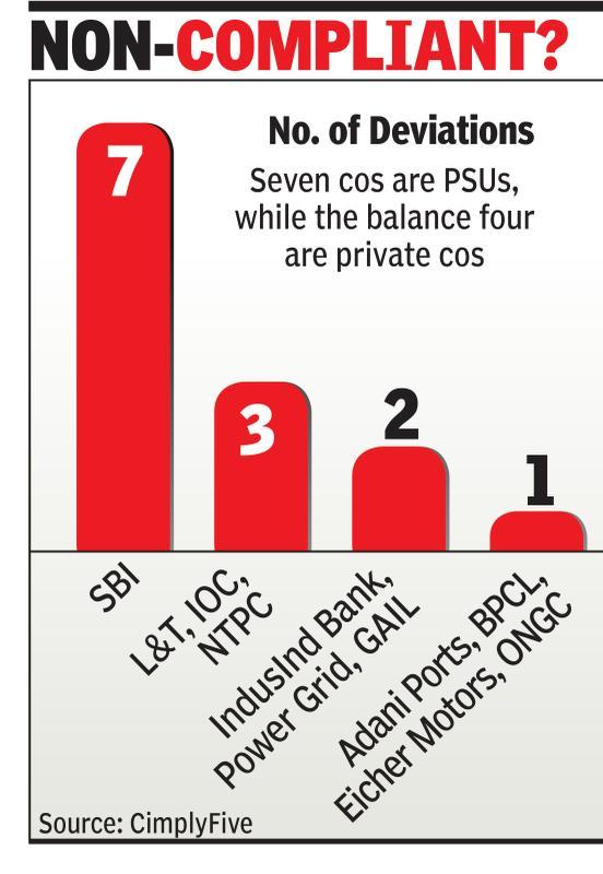 11 Nifty-50 cos deviate from Sebi rules