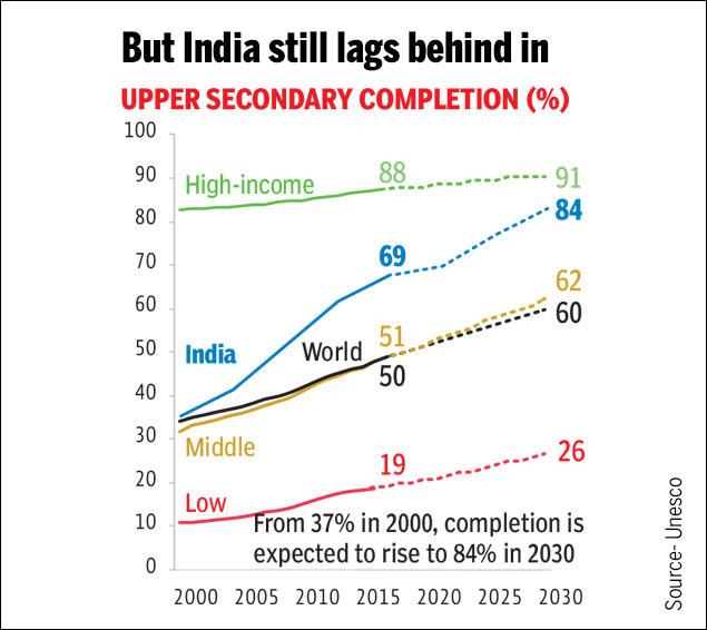 India's outpacing1
