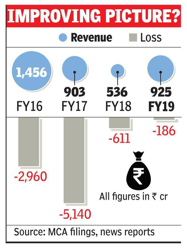 Snapdeal loss down 70% in sign of turnaround