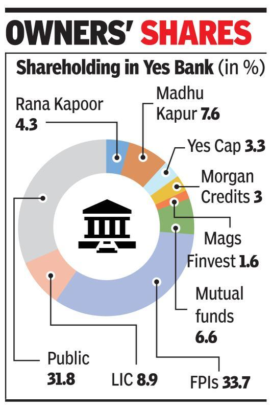 Kapoor family pledges 7% in Yes Bank