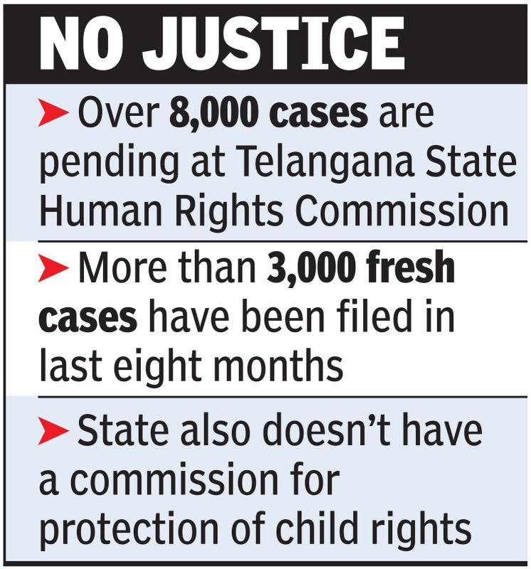 Over 8,000 cases pending at state human rights body