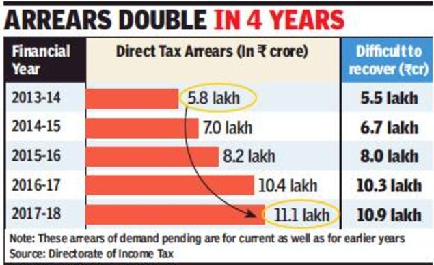 Tough to recover 98% of I-T arrears: CAG - Times of India