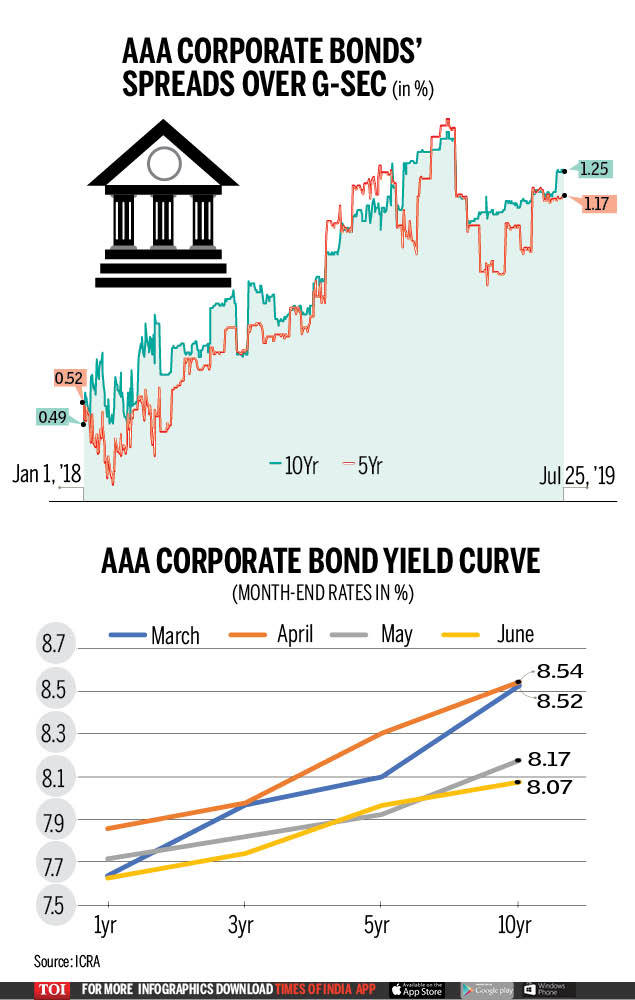 corporate bonds' spreads