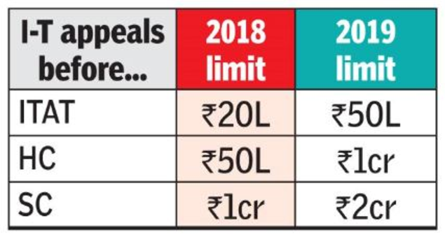 ITR Filing: Steep rise in limits for I-T filing tax appeals | India
