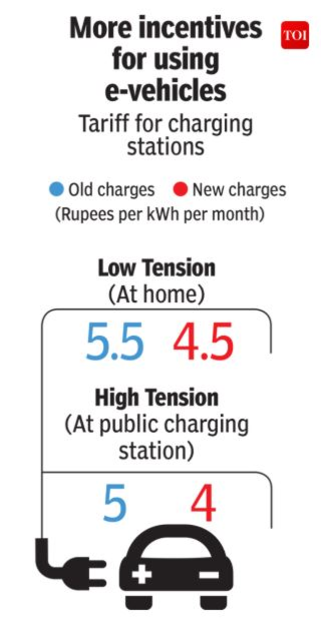Infographic: One more incentive to buy electric vehicles in Delhi