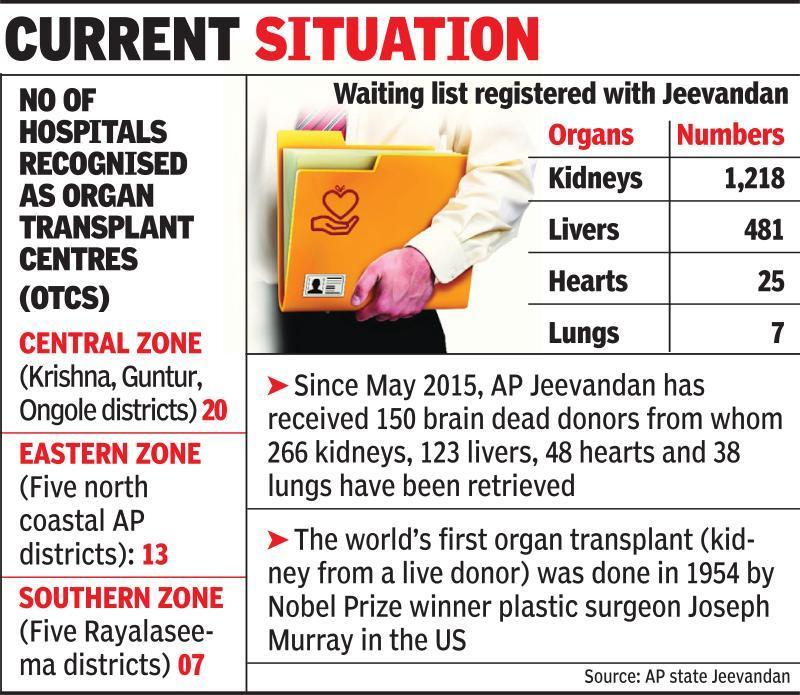 Organ transplants need to be affordable, say docs & NGOs