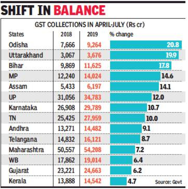 Poorer states score big in GST mop-up - Times of India