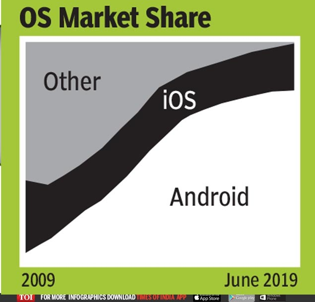 How Android put smartphones in every pocket - Times of India