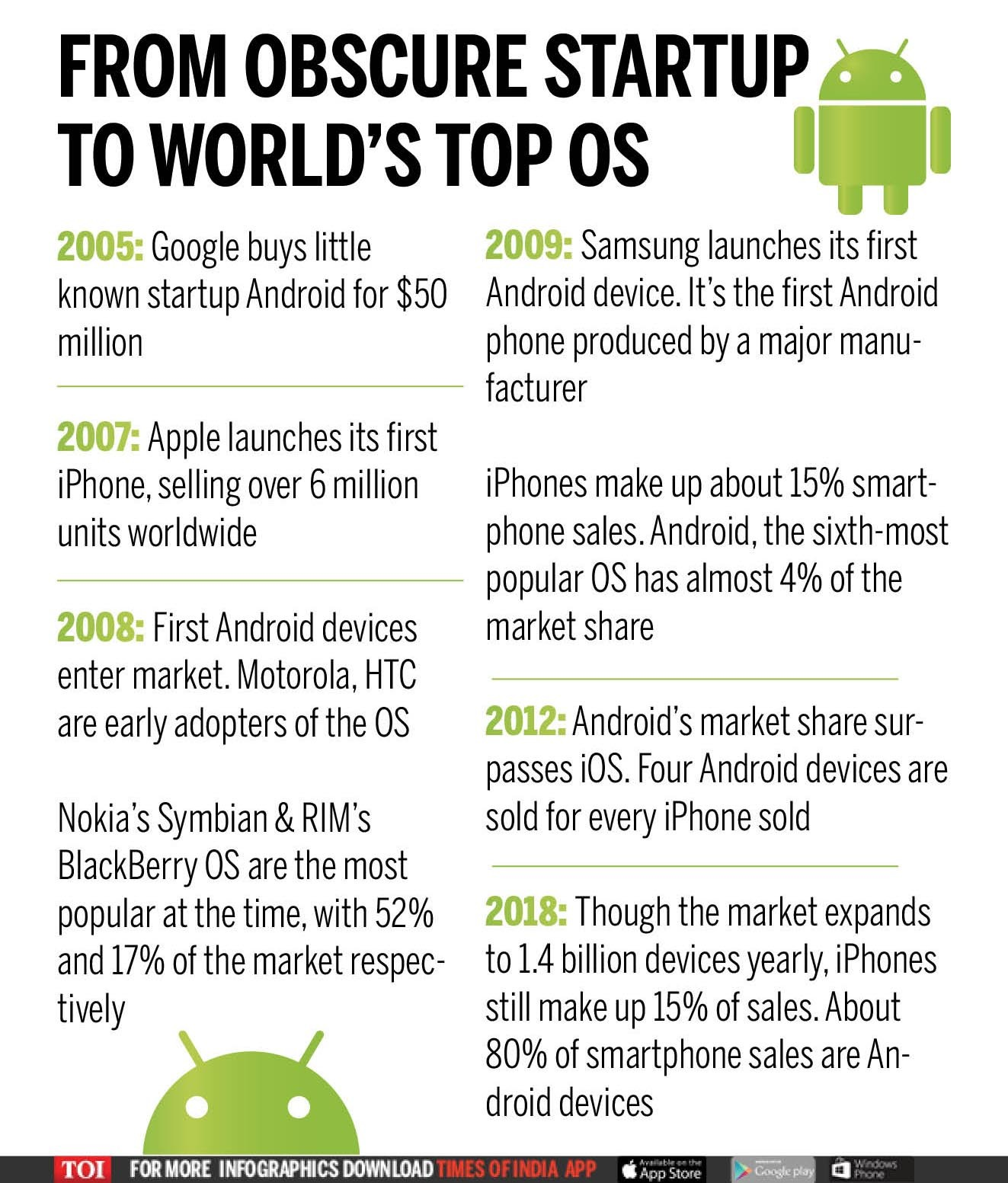 FROM OBSCURE STARTUP TO WORLD'S TOP OS