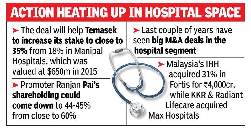 Temasek to back Manipal's Medanta bid, put in $300m