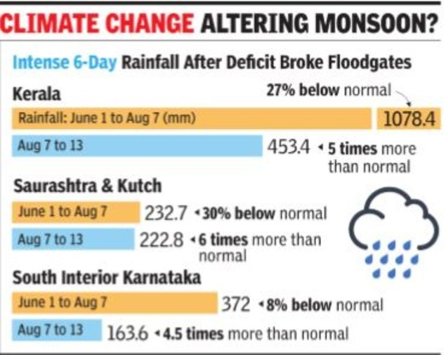 Climate change-monsoon graphic
