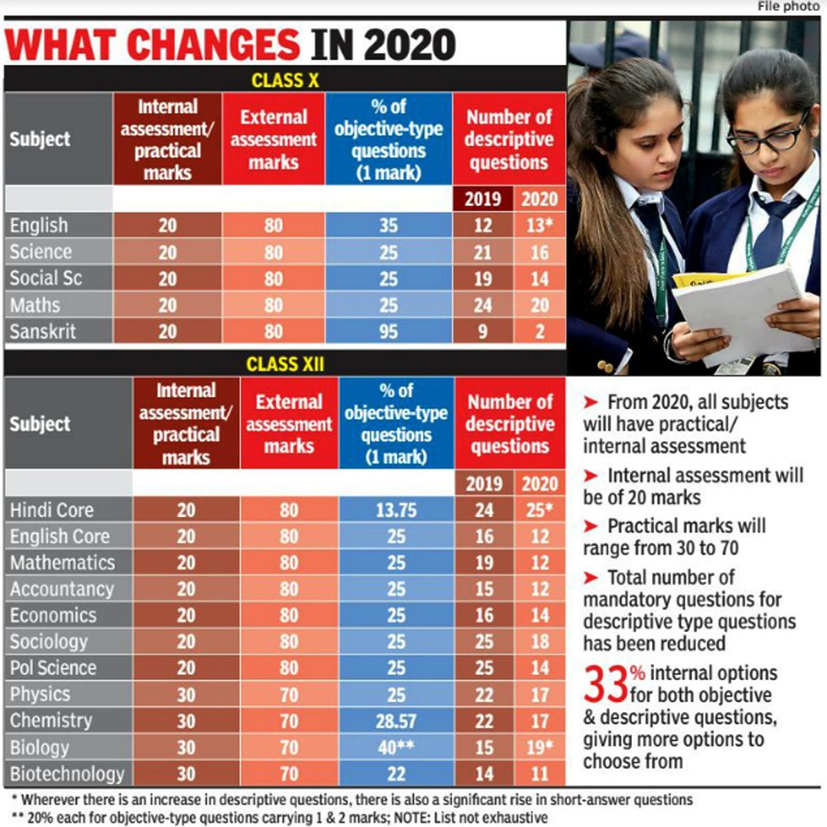 CBSE to increase objective