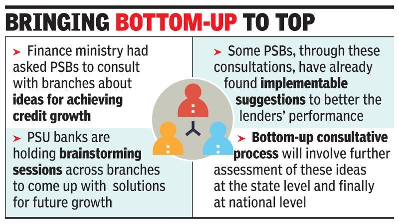 PSBs seek advice from branches on reforms