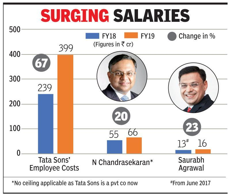 Staff costs at Tata Sons up 67% in FY19