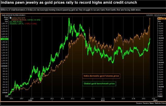 Indians gold Reuters graph (1)