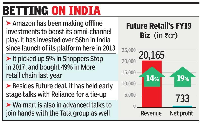 Amazon buys into Future co for Rs 1,500cr