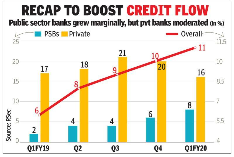 PSBs go all out to push cheaper retail loans