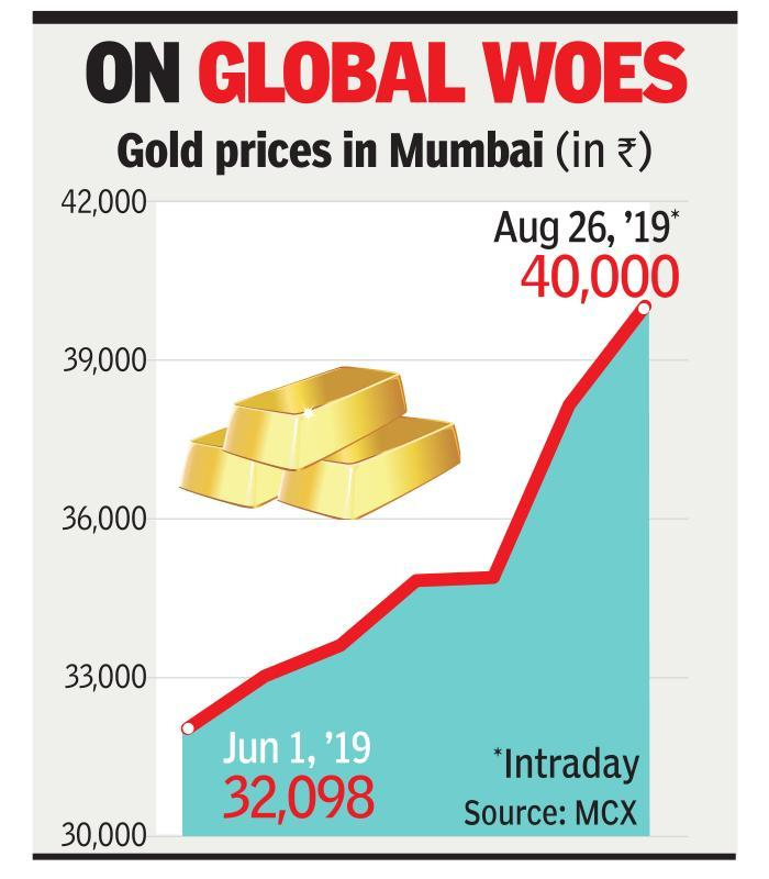 Spot gold prices touch Rs 40,000/10gm