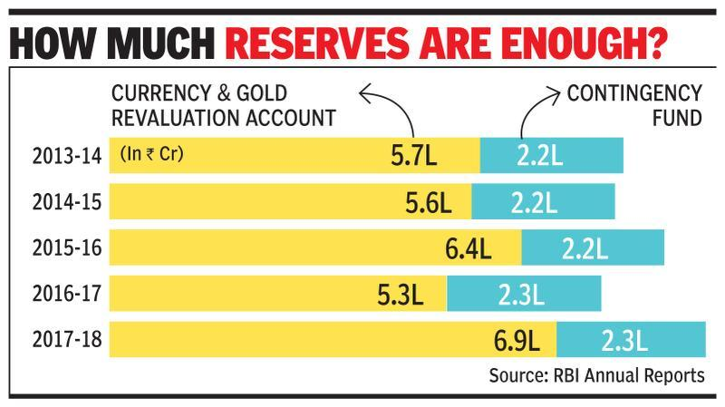 What are RBI's surplus funds, where do reserves come from?