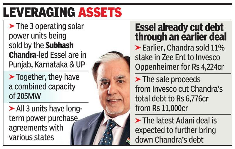 Adanis to buy Essel Group's 3 solar power units for Rs 1.3k cr