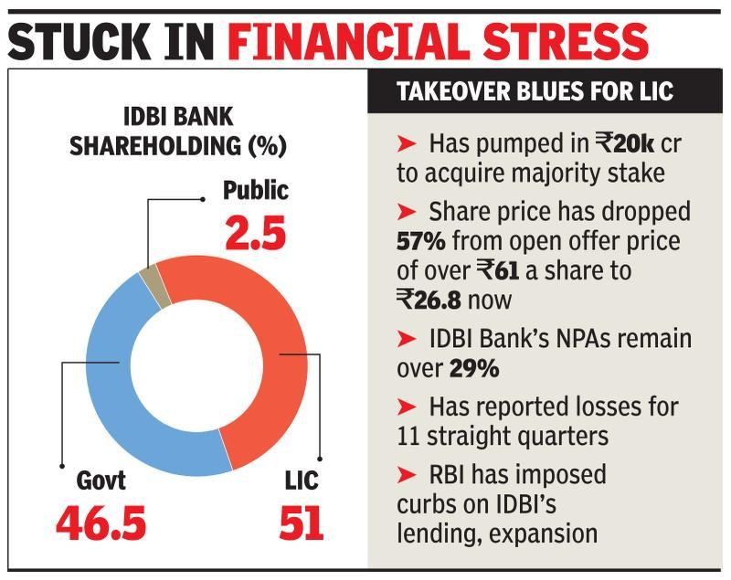 Government set to bail out IDBI as part of Rs 9,000 crore
