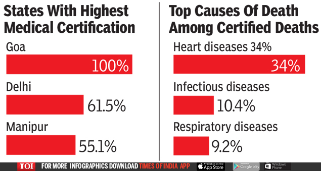 State with Highest medical certification (1)