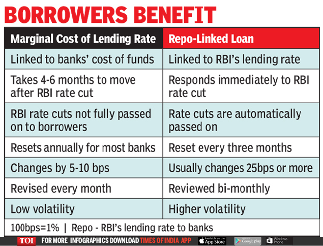 Home Loan: Rate cuts for new home loans to be passed on